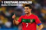 Sao hot trên Facebook: Ronaldo nhất, Messi nhì, Beckham hạng 3