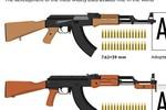 Biểu đồ đặc điểm kỹ thuật, lịch sử phát triển các loại súng AK