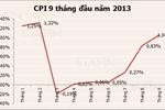 """CPI tháng 9 bất ngờ tăng """"nóng"""" trên 1%"""