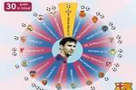 VIDEO: 30 bàn thắng làm nên một Messi thần thánh