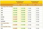Giá vàng tăng giảm lệch chiều, NHNN chào thầu 15.000 lượng vàng