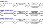 Hướng dẫn và các lưu ý đăng ký xét tuyển đại học đợt 1