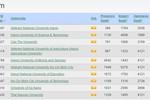 Bảng xếp hạng 10 trường Đại học hàng đầu của Việt Nam, nhiều trường tụt hạng