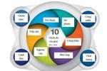 Giáo dục mở theo nghiên cứu của Ủy ban Châu Âu gồm 10 chiều đo
