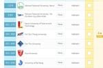Các đại học Việt Nam tăng hạng trên bảng xếp hạng QS châu Á 2019