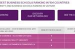 Việt Nam có 3 trường nằm trong top 1000 trường kinh doanh tốt nhất thế giới