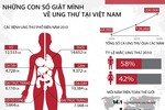 Những loại ung thư nào nguy hiểm nhất Việt Nam?