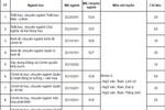 Học viện Báo chí và Tuyên truyền tuyển sinh nguyện vọng bổ sung đợt 1