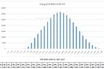 Phổ điểm khối thi A, B, C, D, A1 năm 2017 khác gì so với năm 2016?
