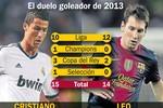 Năm 2013, Ronaldo đang thắng Messi