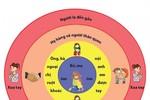 Có nhất định phải dạy trẻ quy tắc 4 vòng tròn?