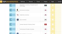 Việt Nam có 2 đại học thuộc tốp 150 đại học tốt nhất châu Á