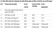 Đại học Ngoại thương Hà Nội nhận hồ sơ đăng ký xét tuyển từ 20,5 điểm