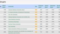 Đại học Quốc gia Hà Nội thăng vị trí trong xếp hạng Webometrics thế giới