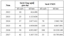 Những số liệu của Ủy ban về sách VNEN và tài liệu Công nghệ giáo dục