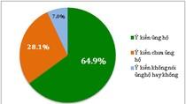 '60% bạn đọc ủng hộ phương án tuyển sinh riêng'