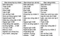 Thầy Bùi Nam đề xuất phân ban từ lớp 8, 9