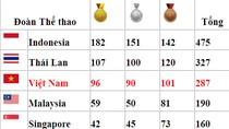 Tổng sắp SEA Games: Đoàn VN dừng bước ở 96 HCV