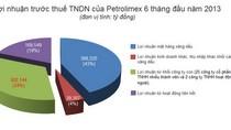 Petrolimex lãi gần 900 tỉ đồng 6 tháng đầu năm