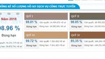 Bảo hiểm xã hội Việt Nam cung cấp 23 dịch vụ công trực tuyến mức độ 3,4