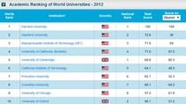 Xếp hạng đại học thế giới: Bài học từ Pháp và Trung Quốc