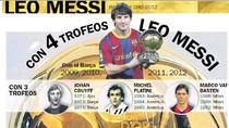 Messi ở trên đỉnh Quả Bóng Vàng