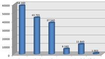 Petrolimex báo lãi hơn 1.000 tỷ, nợ ngắn hạn 37.540 tỷ đồng