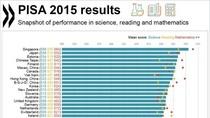 Chỉ số PISA và câu chuyện của nền giáo dục Việt Nam