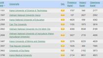 Đại học Bách khoa Hà Nội đứng đầu cả nước trong bảng xếp hạng Webometrics