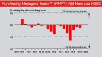 HSBC: Suy giảm sản xuất ở Việt Nam tiếp tục kéo dài
