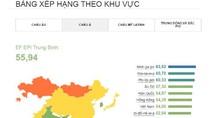 Người Việt Nam giỏi tiếng Anh thứ 7 tại Châu Á