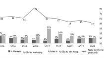 Masan Consumer công bố kết quả kinh doanh quý 1/2018