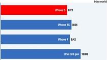 Thử nghiệm: iPhone 5 còn thua kém iPhone 4/4S