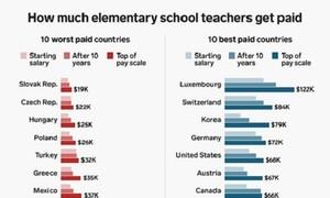 Lương giáo viên Việt Nam so với đồng nghiệp toàn cầu