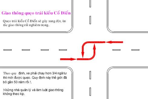 Quy định rẽ trái kiểu cổ điển mà Việt Nam đang áp dụng.