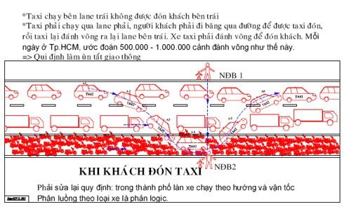 Mô phỏng quá trình taxi bắt khách theo luật Việt Nam.
